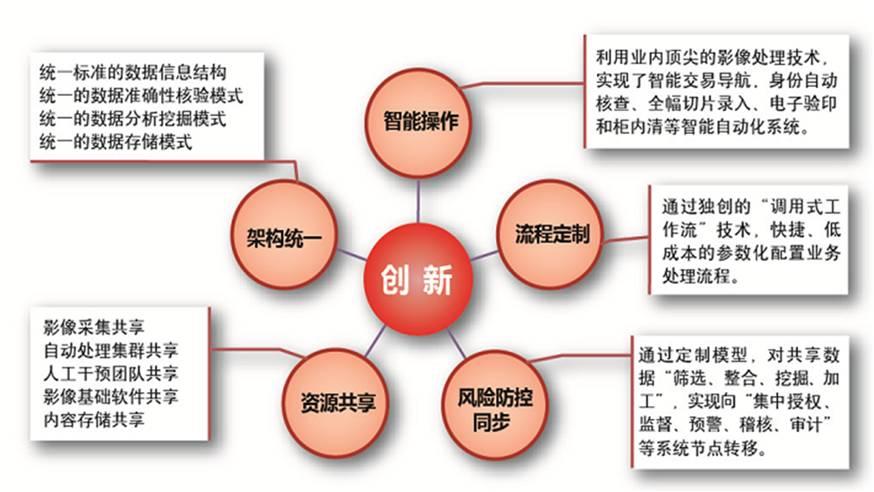 首页 产品解决方案 智能银行体系    设计理念     智能银行涵盖了
